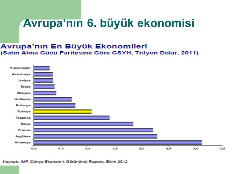 Avrupa'nın 6. büyük ekonomisi
