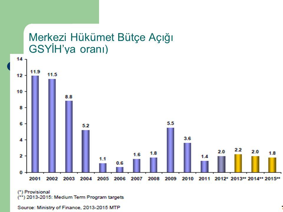 Merkezi Hükümet Bütçe Açığı GSYİH'ya oranı)