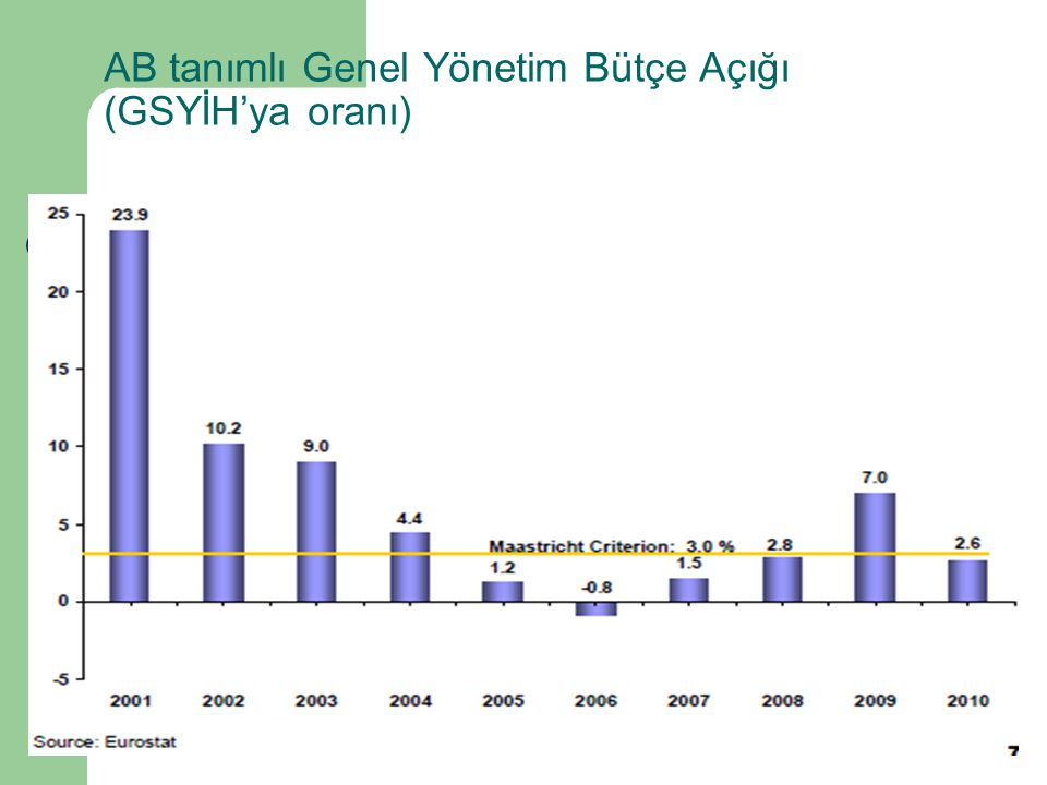 AB tanımlı Genel Yönetim Bütçe Açığı (GSYİH'ya oranı)