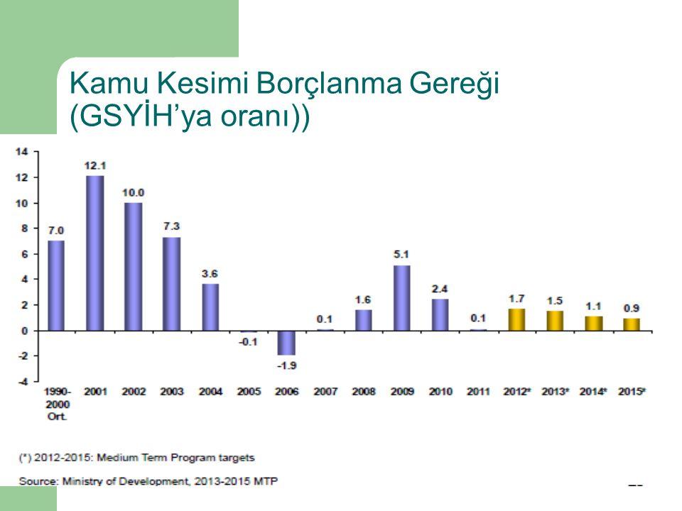 Kamu Kesimi Borçlanma Gereği (GSYİH'ya oranı))