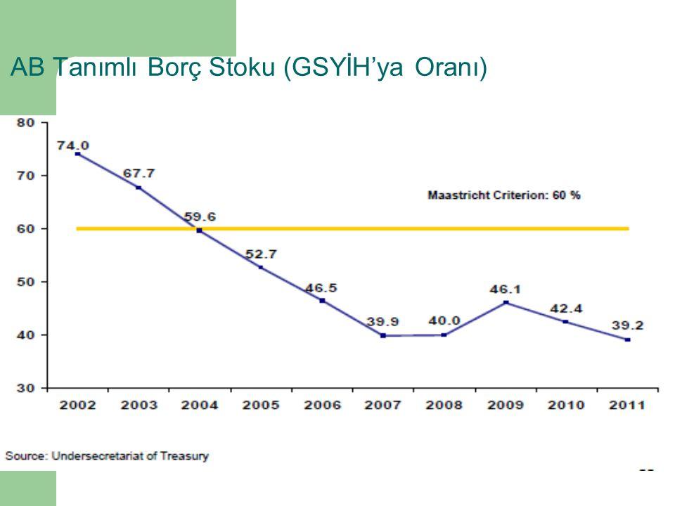 AB Tanımlı Borç Stoku (GSYİH'ya Oranı)