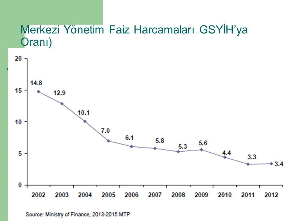 Merkezi Yönetim Faiz Harcamaları GSYİH'ya Oranı)