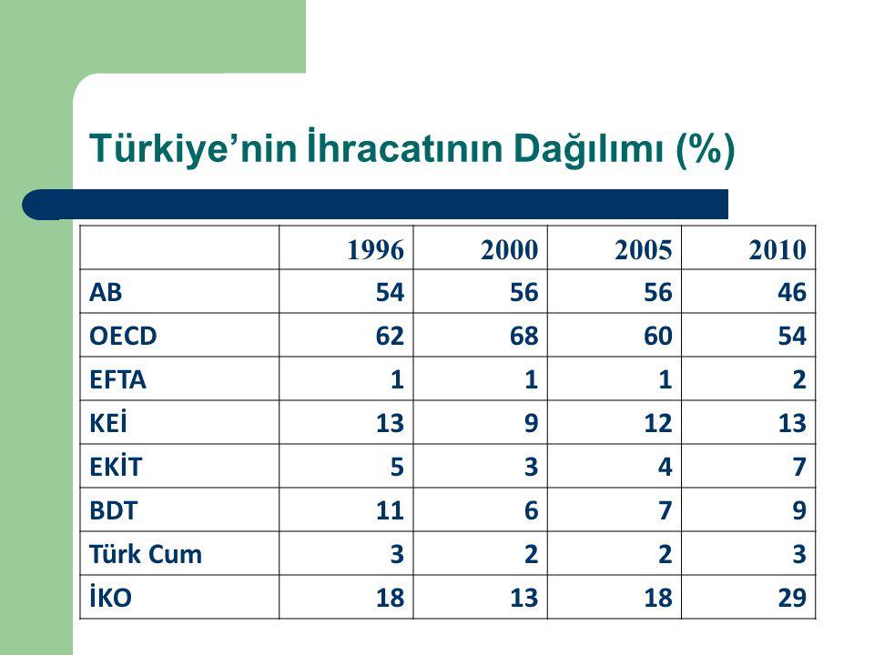Türkiye'nin İhracatının Dağılımı (%)