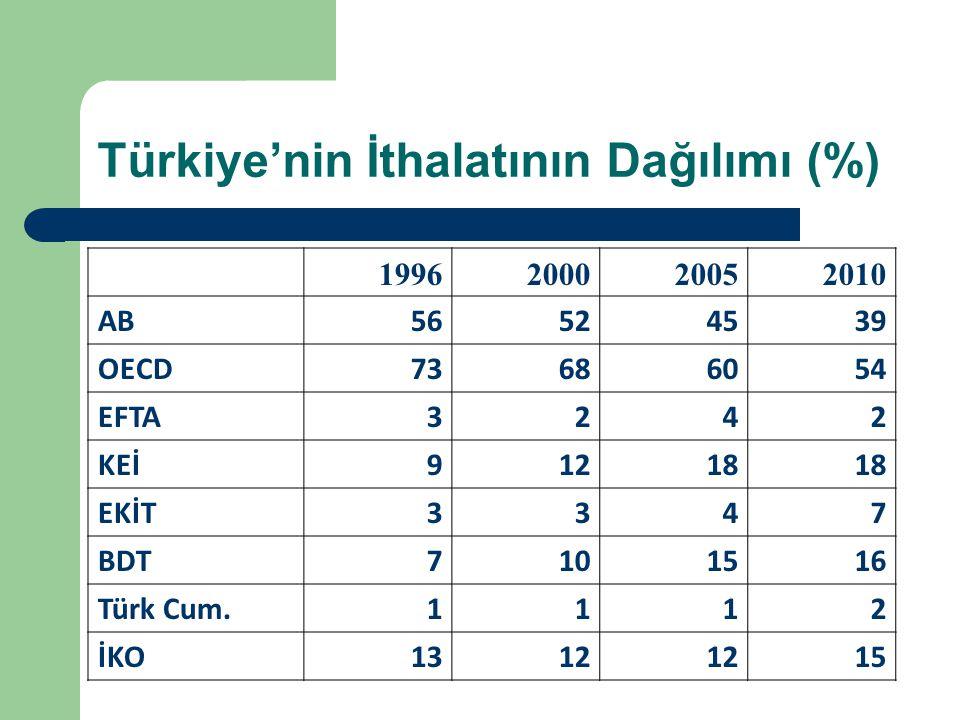 Türkiye'nin İthalatının Dağılımı (%)
