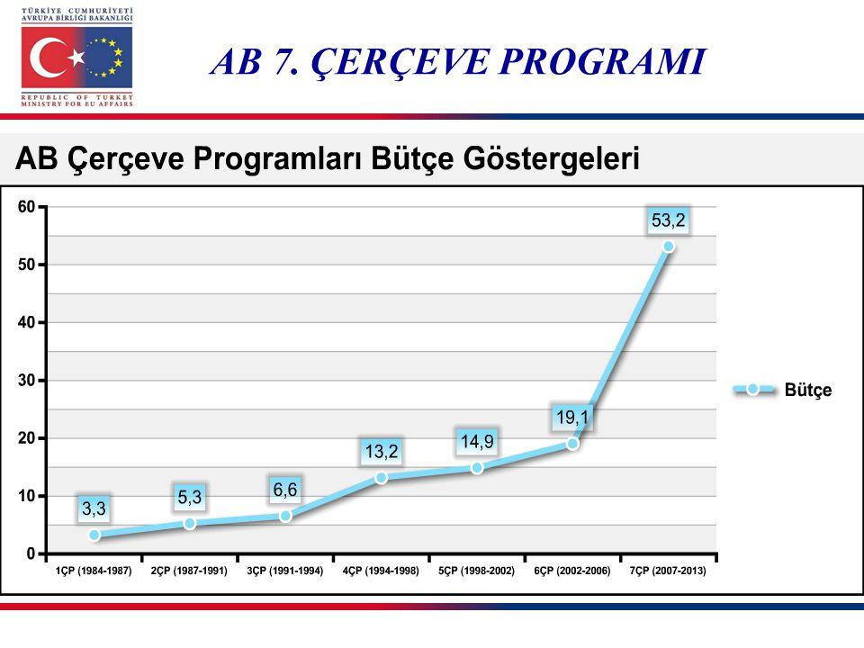 AB 7. ÇERÇEVE PROGRAMI *milyar €