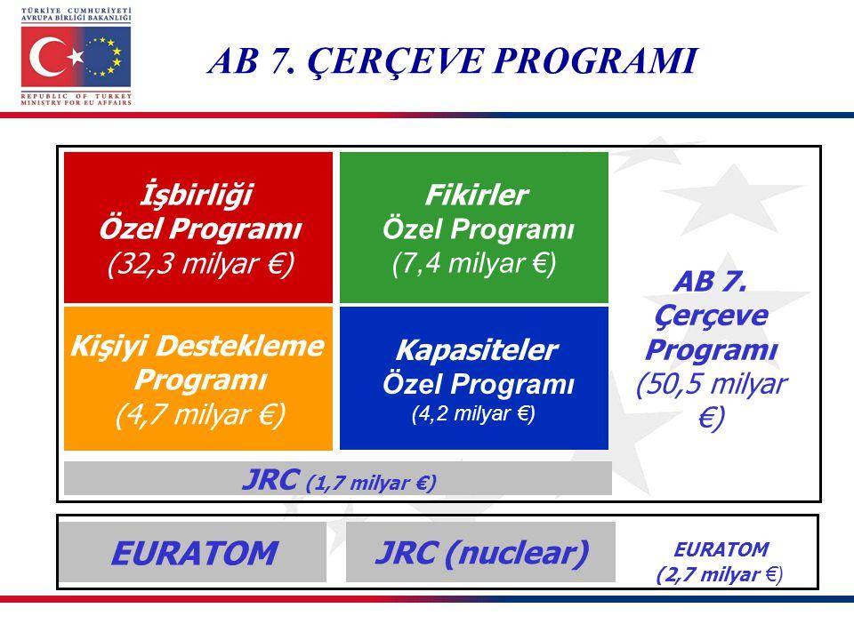 İşbirliği Özel Programı Fikirler Özel Programı