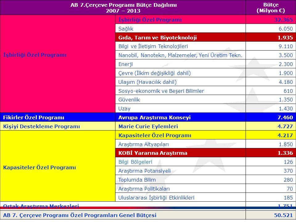 AB 7.Çerçeve Programı Bütçe Dağılımı 2007 – 2013