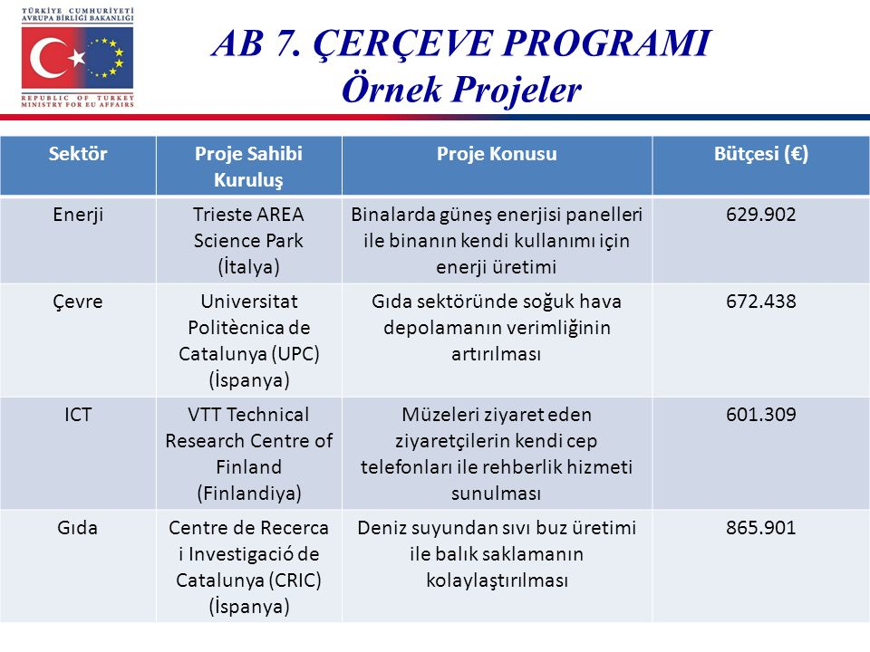 AB 7. ÇERÇEVE PROGRAMI Örnek Projeler