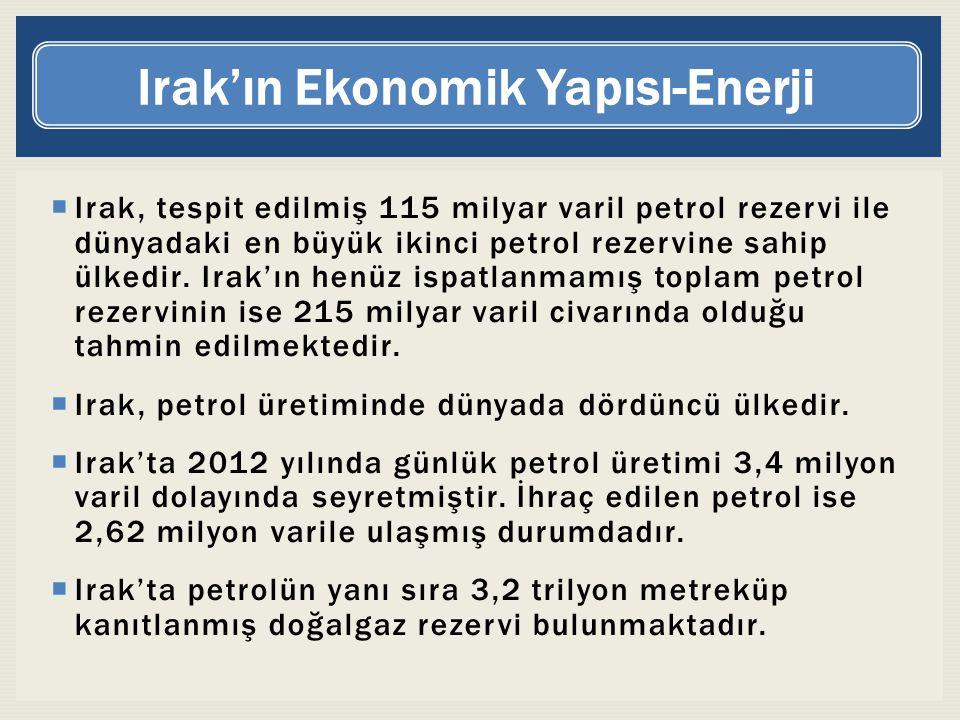 Irak'ın Ekonomik Yapısı-Enerji