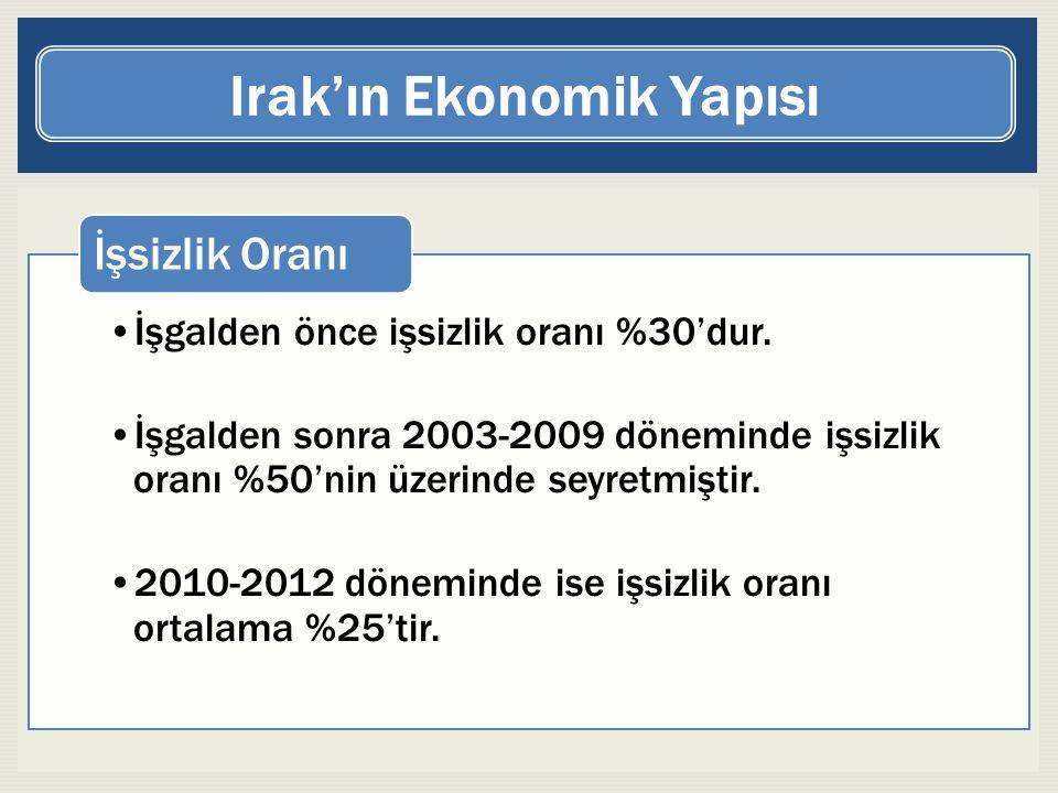 Irak'ın Ekonomik Yapısı