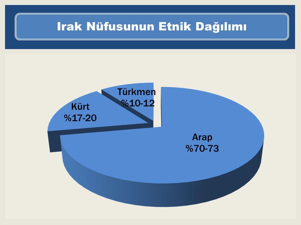 Irak Nüfusunun Etnik Dağılımı