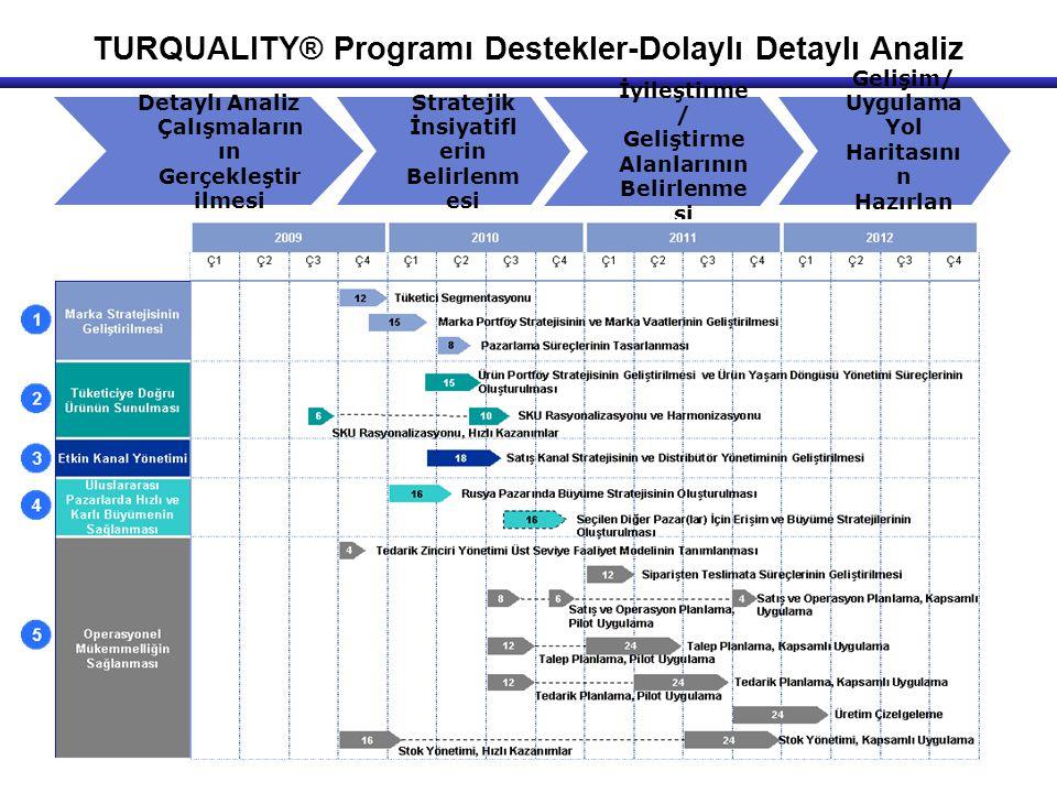 TURQUALITY® Programı Destekler-Dolaylı Detaylı Analiz