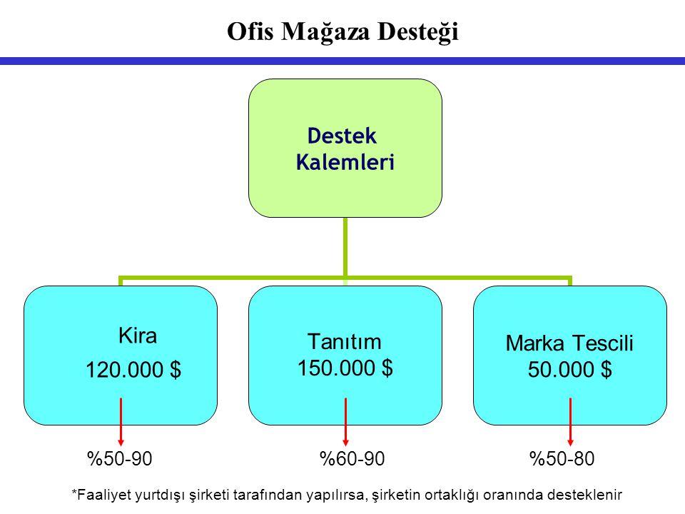 Ofis Mağaza Desteği %50-90 %60-90 %50-80