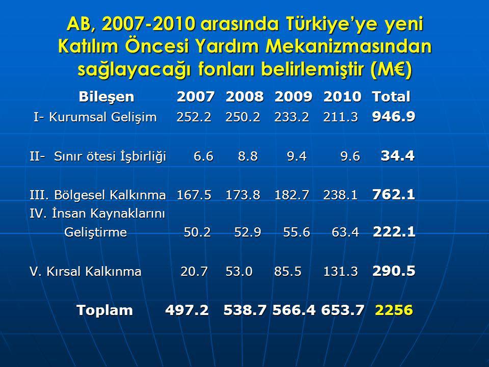 AB, 2007-2010 arasında Türkiye'ye yeni Katılım Öncesi Yardım Mekanizmasından sağlayacağı fonları belirlemiştir (M€)
