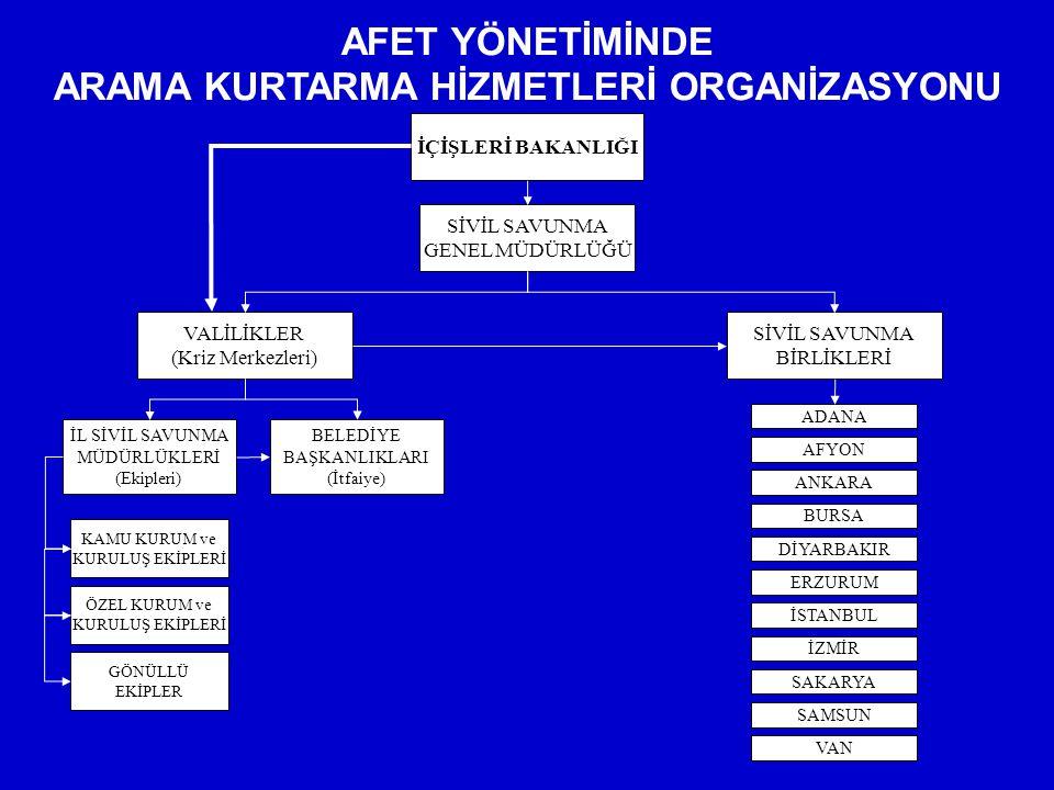 ARAMA KURTARMA HİZMETLERİ ORGANİZASYONU