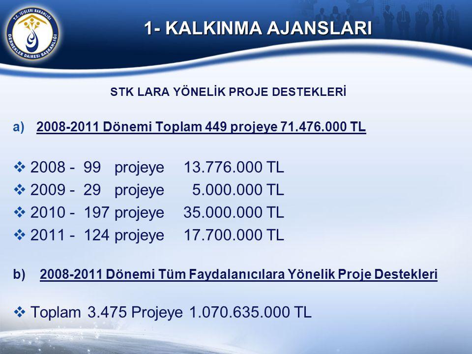 STK LARA YÖNELİK PROJE DESTEKLERİ