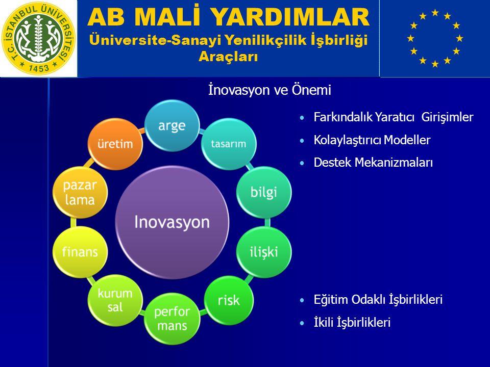 Üniversite-Sanayi Yenilikçilik İşbirliği Araçları