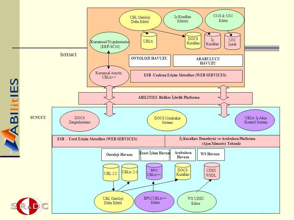 Kurumsal Uygulamalar (ERP-SCM) - Kurumsal Arayüz UBLtc++