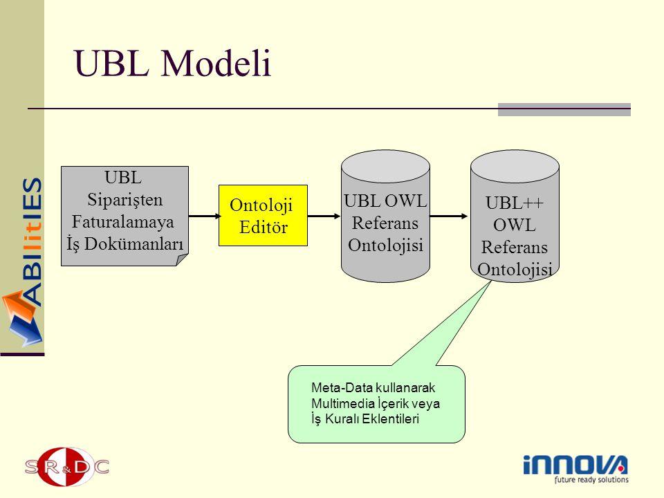 UBL Modeli UBL UBL OWL UBL++ Siparişten Referans OWL Faturalamaya