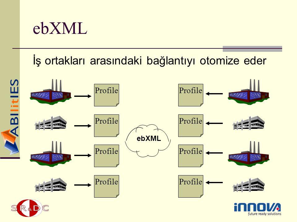 ebXML İş ortakları arasındaki bağlantıyı otomize eder Profile Profile