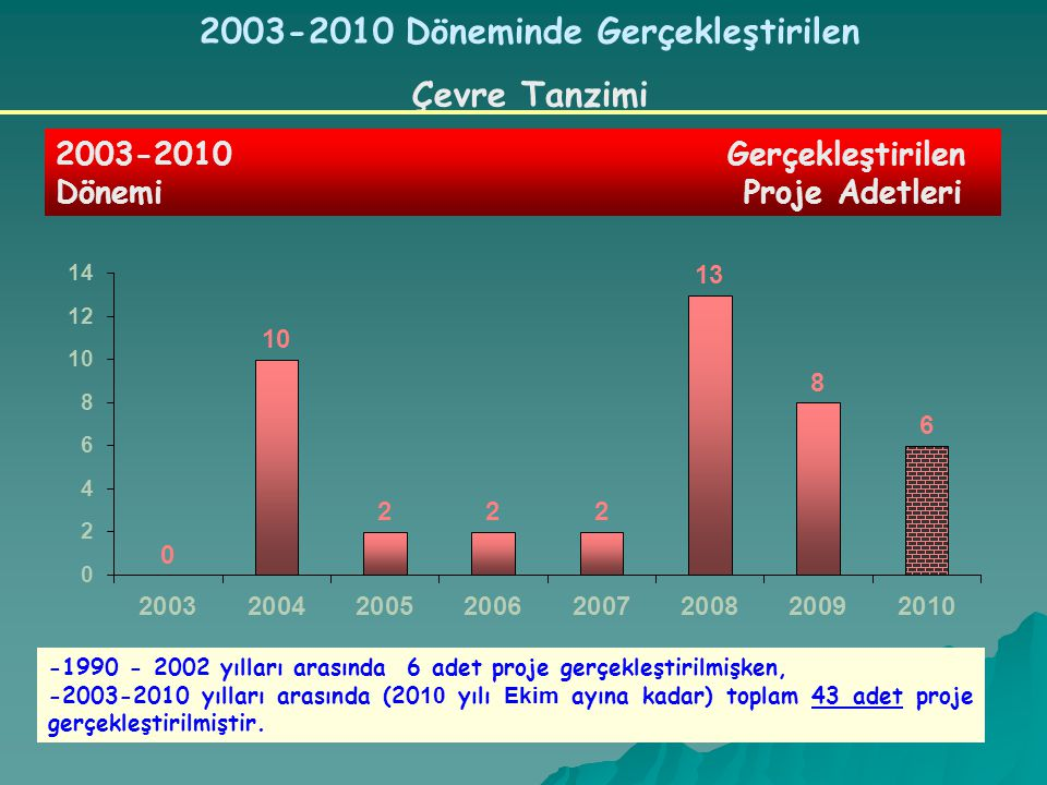 2003-2010 Döneminde Gerçekleştirilen