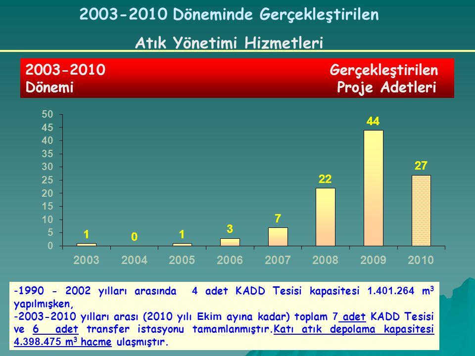 2003-2010 Döneminde Gerçekleştirilen Atık Yönetimi Hizmetleri