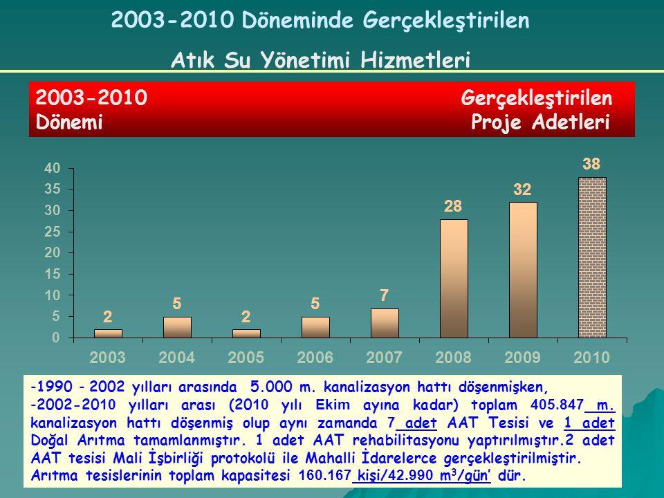 2003-2010 Döneminde Gerçekleştirilen Atık Su Yönetimi Hizmetleri