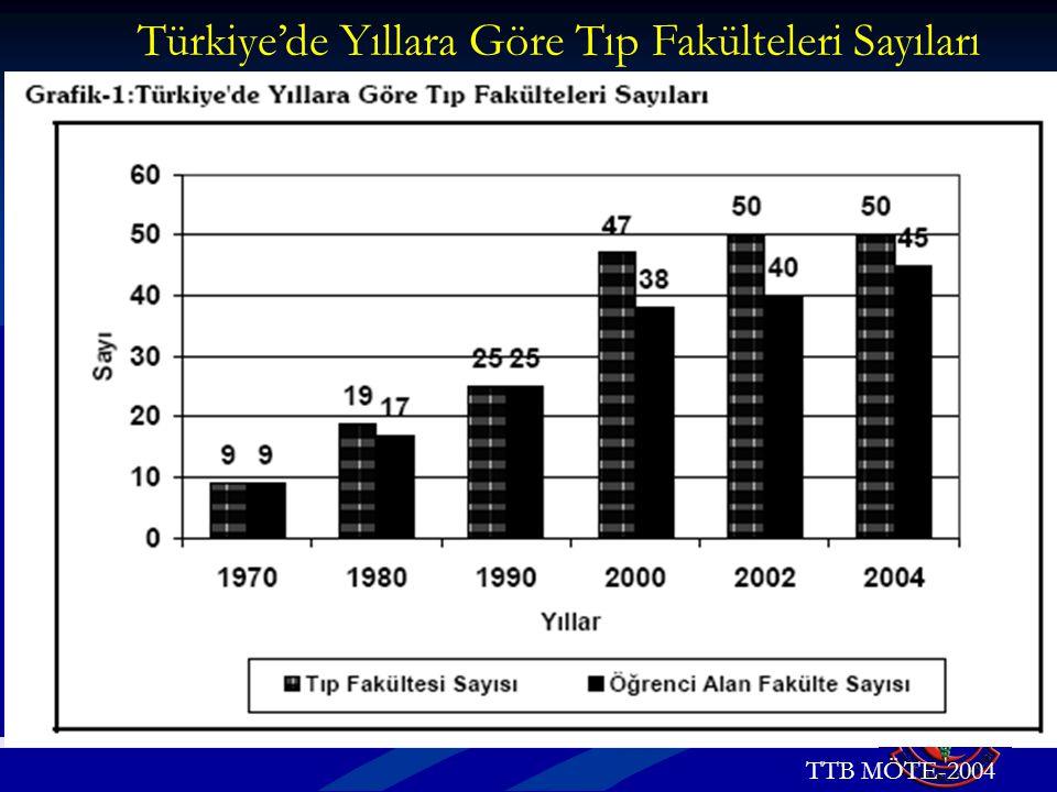 Türkiye'de Yıllara Göre Tıp Fakülteleri Sayıları
