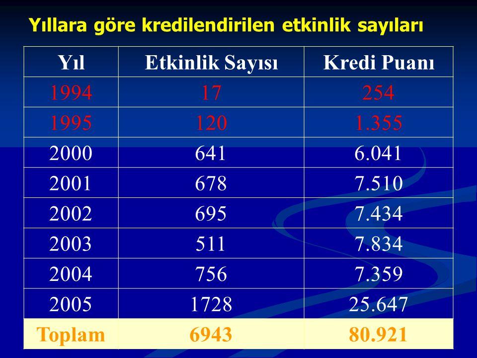 Yıl Etkinlik Sayısı Kredi Puanı Toplam 6943 80.921