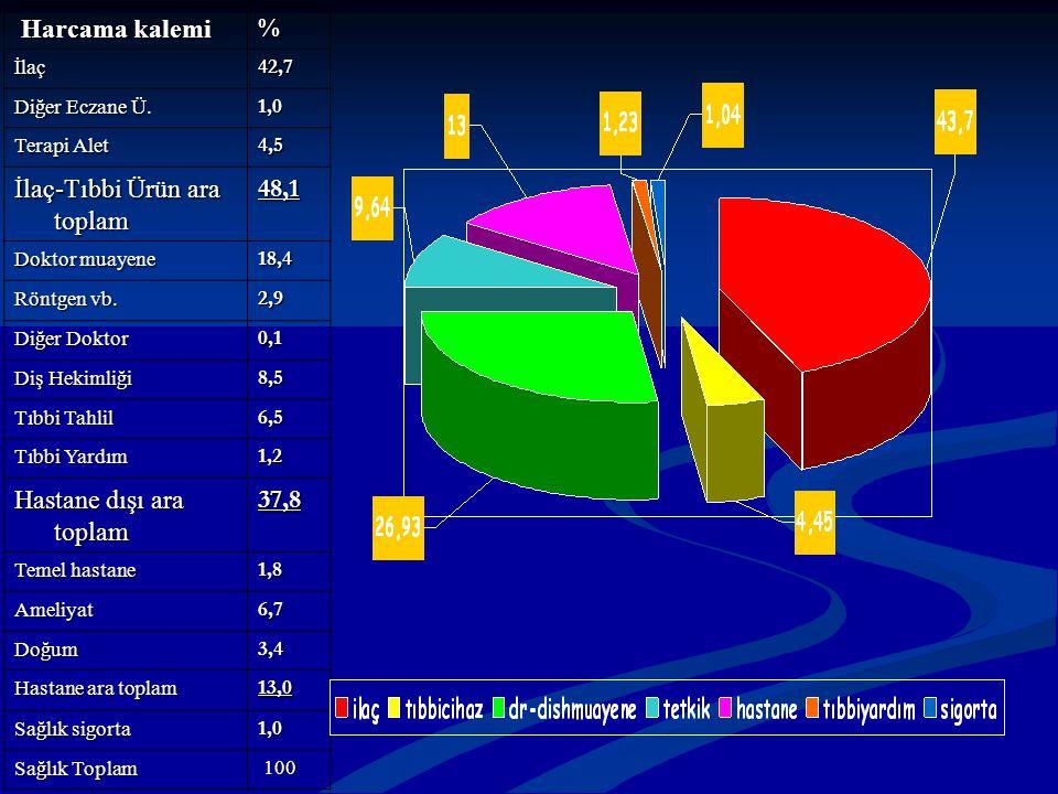 İlaç-Tıbbi Ürün ara toplam 48,1