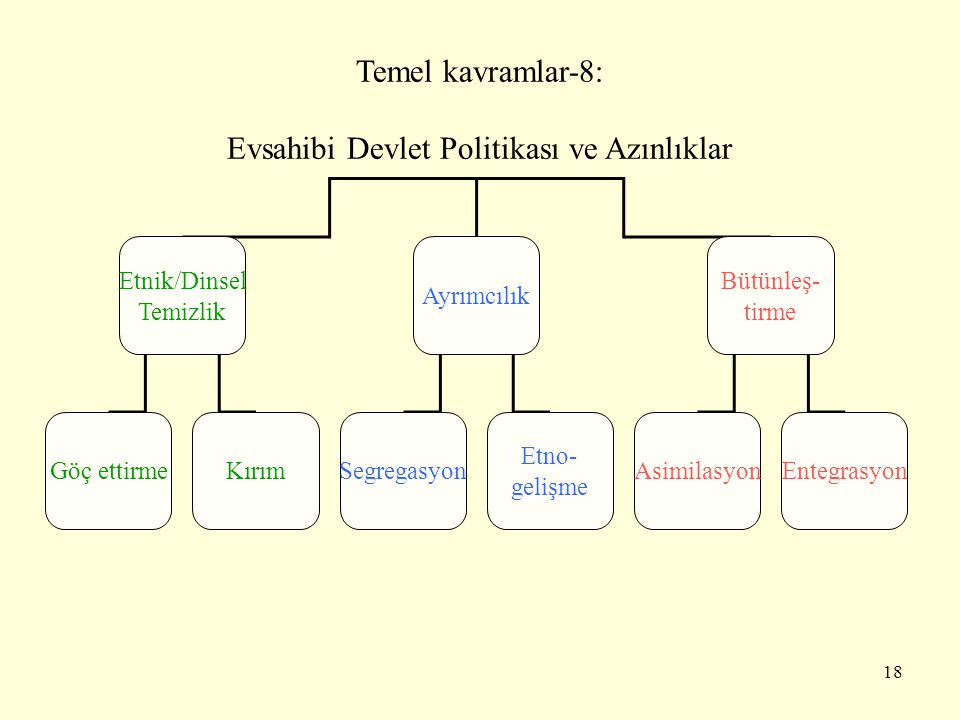 Evsahibi Devlet Politikası ve Azınlıklar