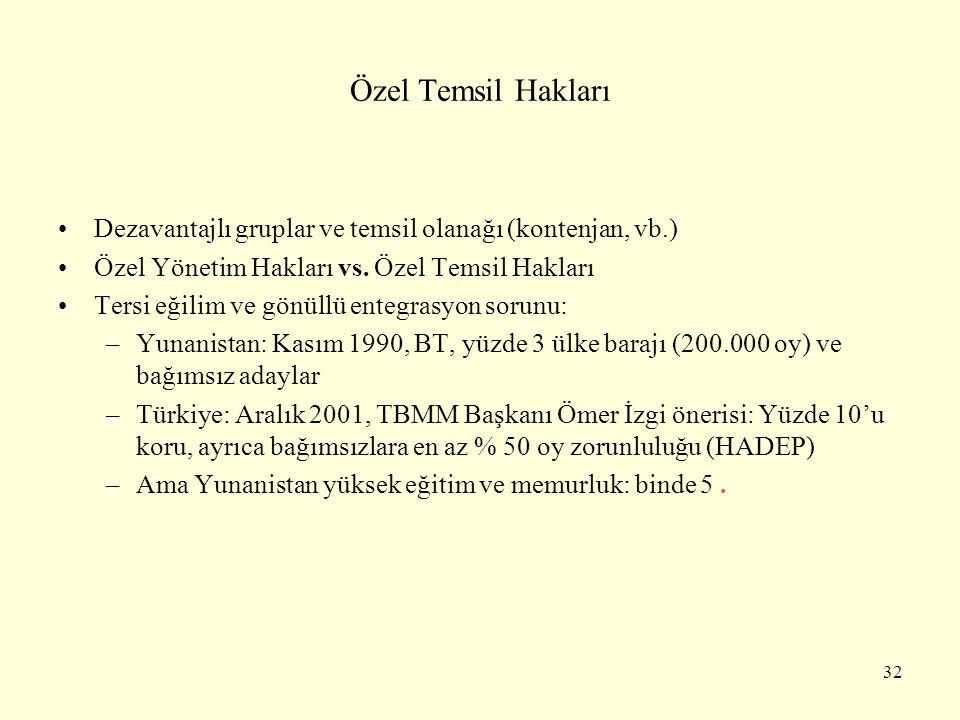 Özel Temsil Hakları Dezavantajlı gruplar ve temsil olanağı (kontenjan, vb.) Özel Yönetim Hakları vs. Özel Temsil Hakları.