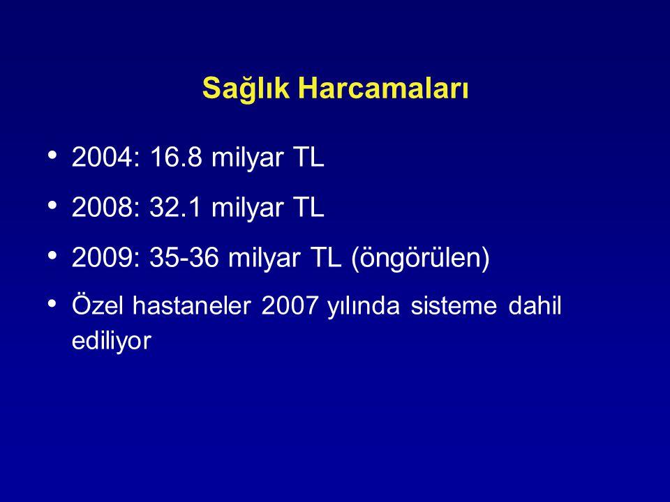 Sağlık Harcamaları 2004: 16.8 milyar TL 2008: 32.1 milyar TL