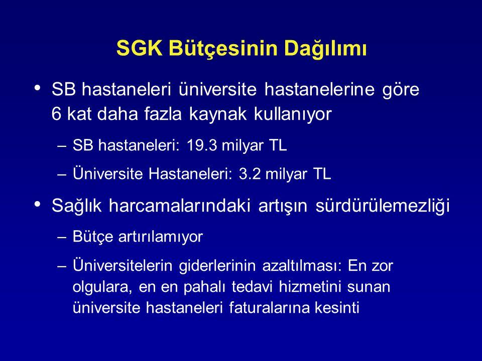 SGK Bütçesinin Dağılımı