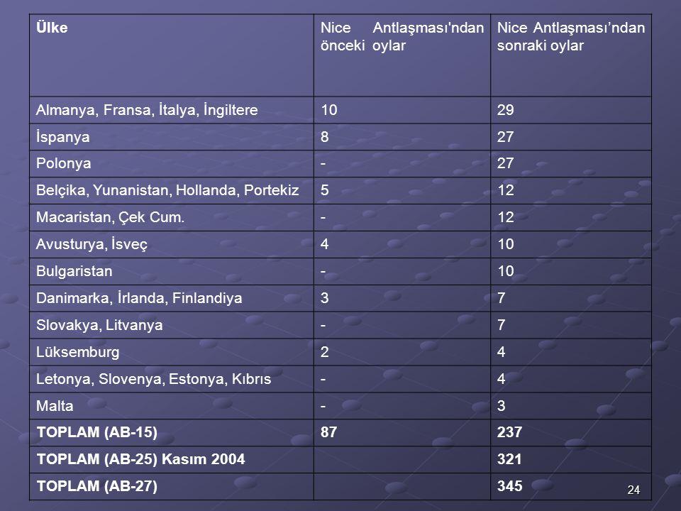 Ülke Nice Antlaşması ndan önceki oylar. Nice Antlaşması'ndan sonraki oylar. Almanya, Fransa, İtalya, İngiltere.