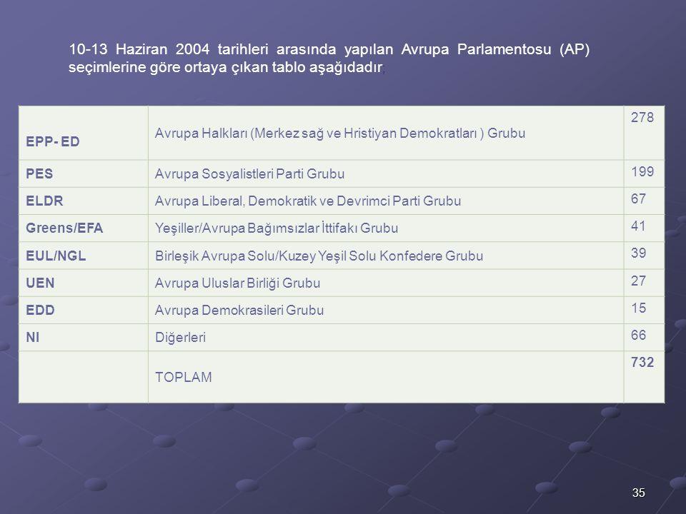 10-13 Haziran 2004 tarihleri arasında yapılan Avrupa Parlamentosu (AP) seçimlerine göre ortaya çıkan tablo aşağıdadır;