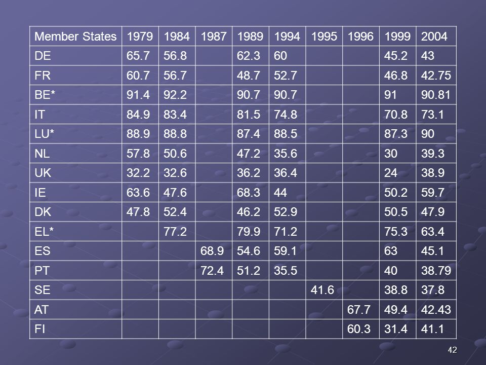Member States 1979. 1984. 1987. 1989. 1994. 1995. 1996. 1999. 2004. DE. 65.7. 56.8. 62.3.