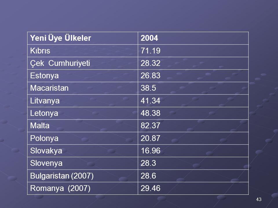 Yeni Üye Ülkeler 2004. Kıbrıs. 71.19. Çek Cumhuriyeti. 28.32. Estonya. 26.83. Macaristan. 38.5.