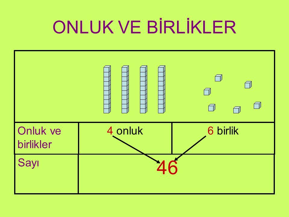 ONLUK VE BİRLİKLER Onluk ve birlikler 4 onluk 6 birlik Sayı 46