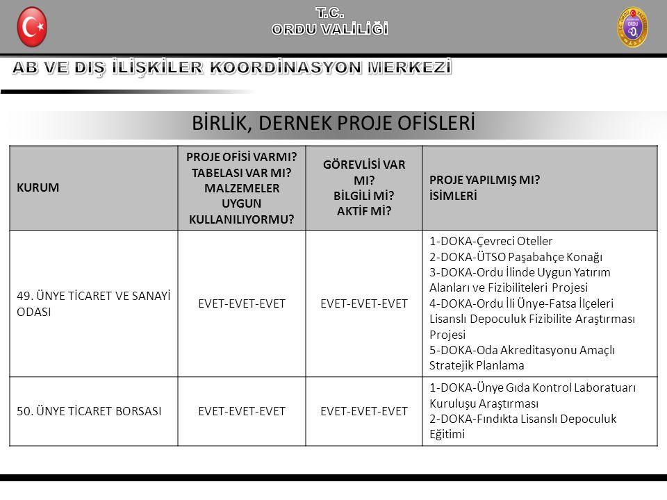 BİRLİK, DERNEK PROJE OFİSLERİ