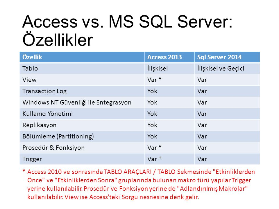 Access vs. MS SQL Server: Özellikler