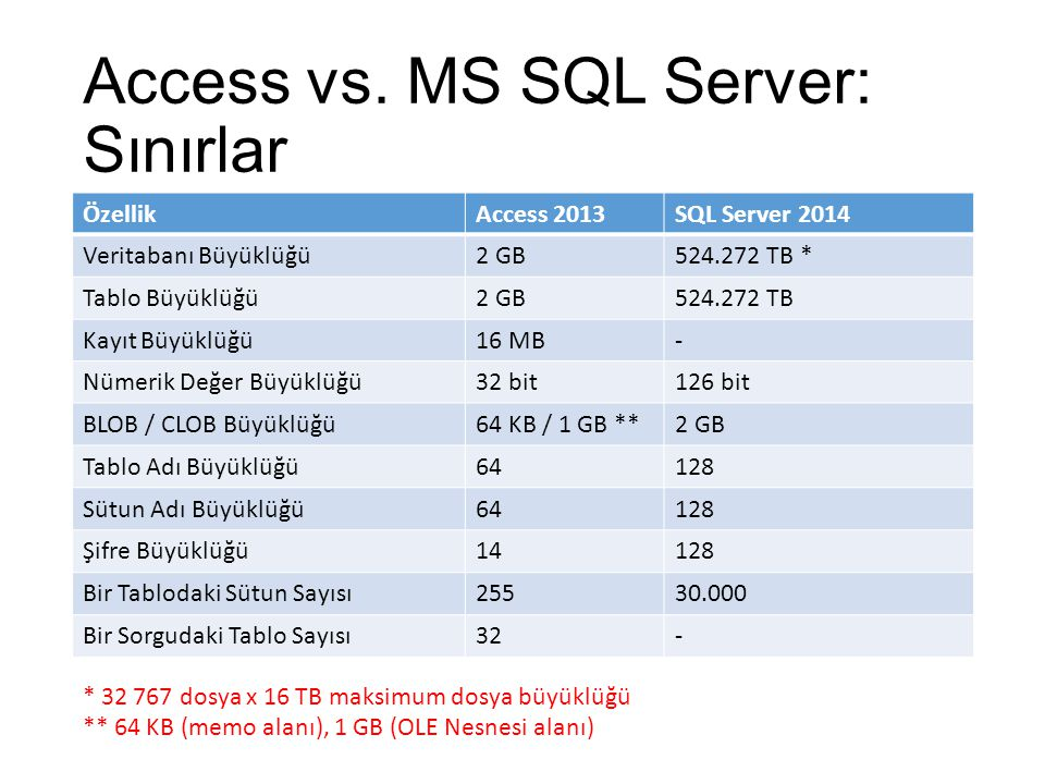 Access vs. MS SQL Server: Sınırlar