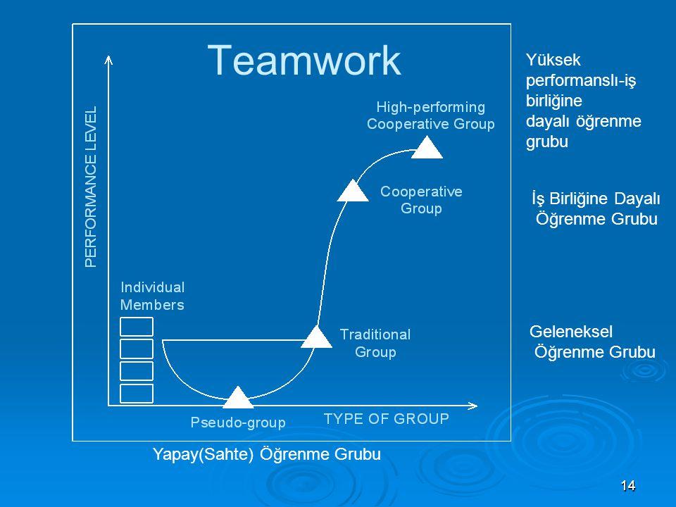 Teamwork Yüksek performanslı-iş birliğine dayalı öğrenme grubu