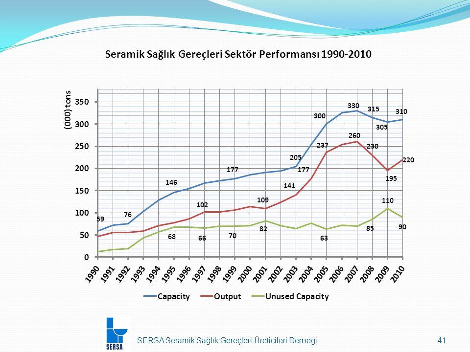 Seramik Sağlık Gereçleri Sektör Performansı 1990-2010
