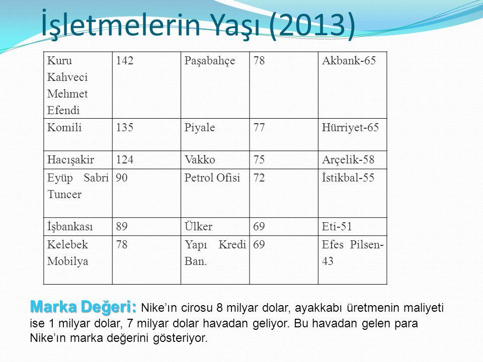 İşletmelerin Yaşı (2013) Kuru Kahveci Mehmet Efendi. 142. Paşabahçe. 78. Akbank-65. Komili. 135.
