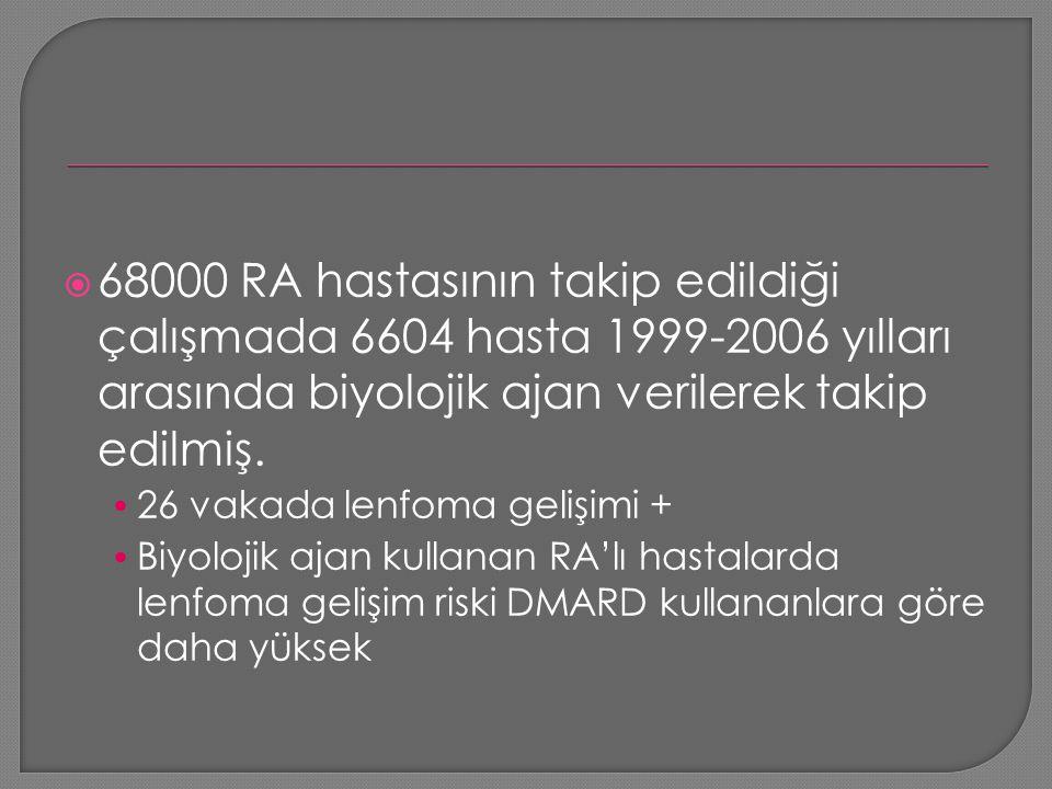 68000 RA hastasının takip edildiği çalışmada 6604 hasta 1999-2006 yılları arasında biyolojik ajan verilerek takip edilmiş.