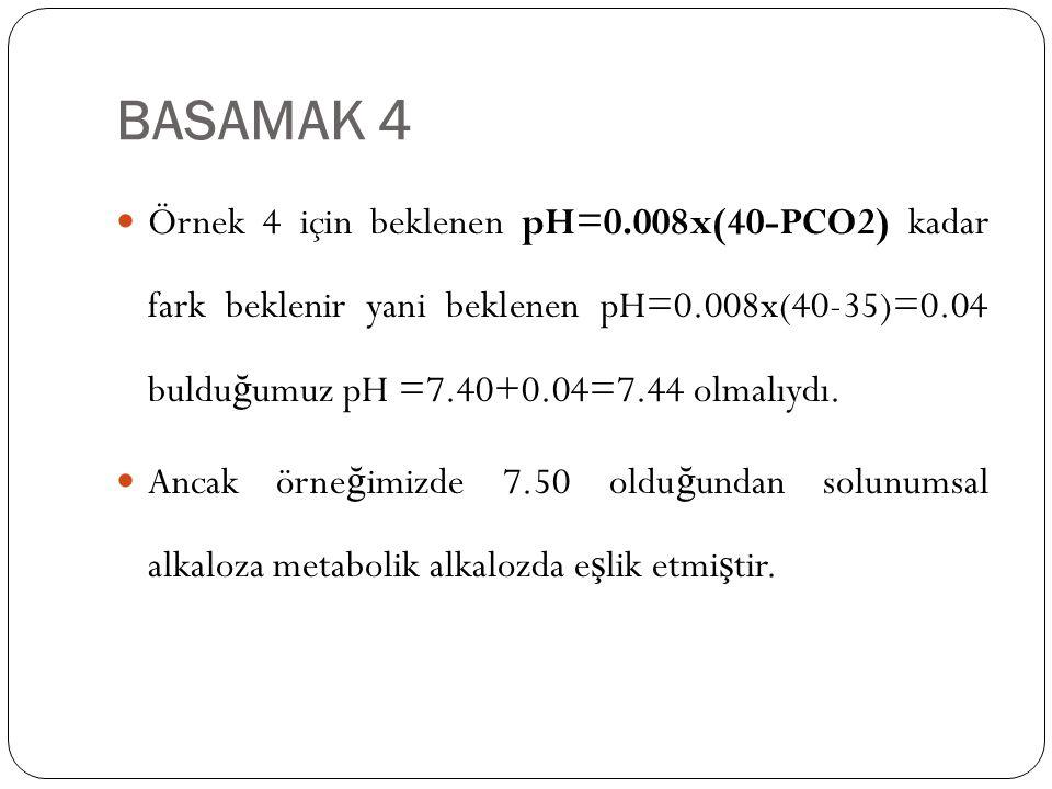 BASAMAK 4 Örnek 4 için beklenen pH=0.008x(40-PCO2) kadar fark beklenir yani beklenen pH=0.008x(40-35)=0.04 bulduğumuz pH =7.40+0.04=7.44 olmalıydı.