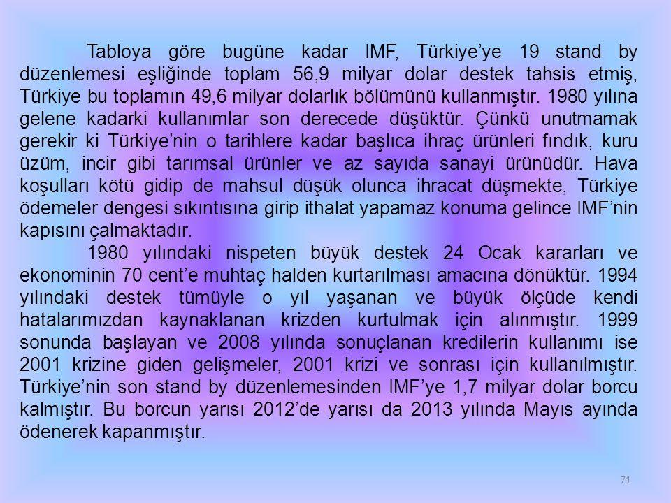 Tabloya göre bugüne kadar IMF, Türkiye'ye 19 stand by düzenlemesi eşliğinde toplam 56,9 milyar dolar destek tahsis etmiş, Türkiye bu toplamın 49,6 milyar dolarlık bölümünü kullanmıştır. 1980 yılına gelene kadarki kullanımlar son derecede düşüktür. Çünkü unutmamak gerekir ki Türkiye'nin o tarihlere kadar başlıca ihraç ürünleri fındık, kuru üzüm, incir gibi tarımsal ürünler ve az sayıda sanayi ürünüdür. Hava koşulları kötü gidip de mahsul düşük olunca ihracat düşmekte, Türkiye ödemeler dengesi sıkıntısına girip ithalat yapamaz konuma gelince IMF'nin kapısını çalmaktadır.