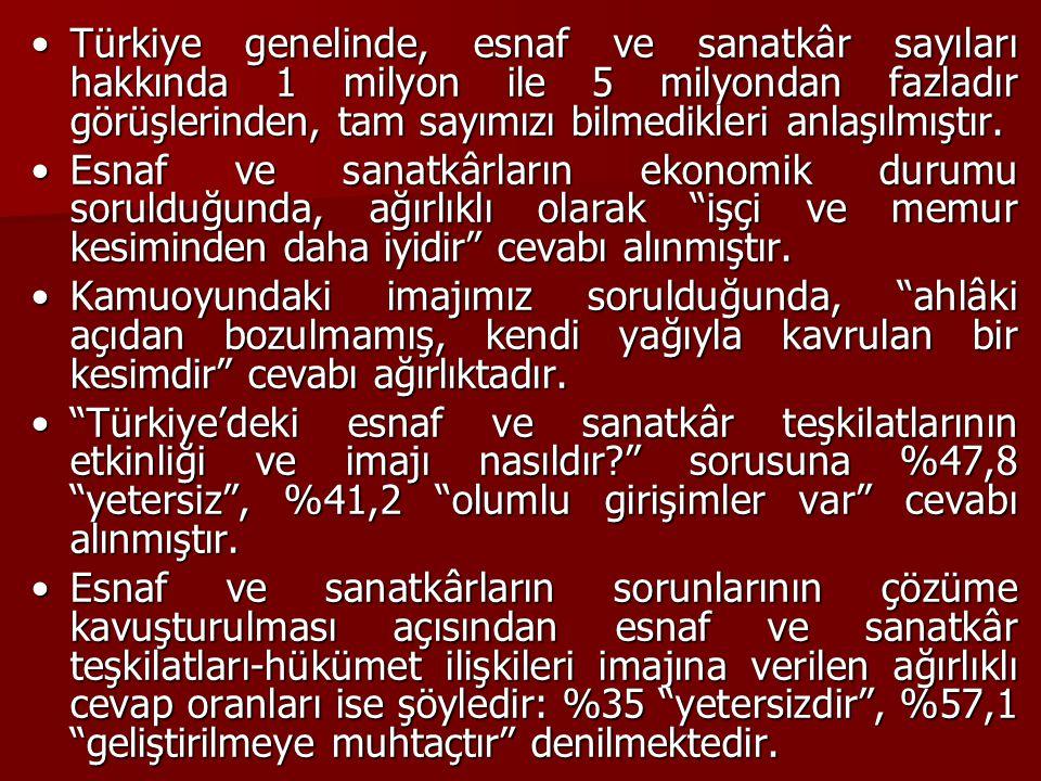 Türkiye genelinde, esnaf ve sanatkâr sayıları hakkında 1 milyon ile 5 milyondan fazladır görüşlerinden, tam sayımızı bilmedikleri anlaşılmıştır.