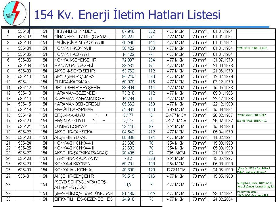 154 Kv. Enerji İletim Hatları Listesi